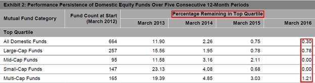 Performance Persistence of Domestic Equity Funds Over Five Consecutive 12-Month Periods