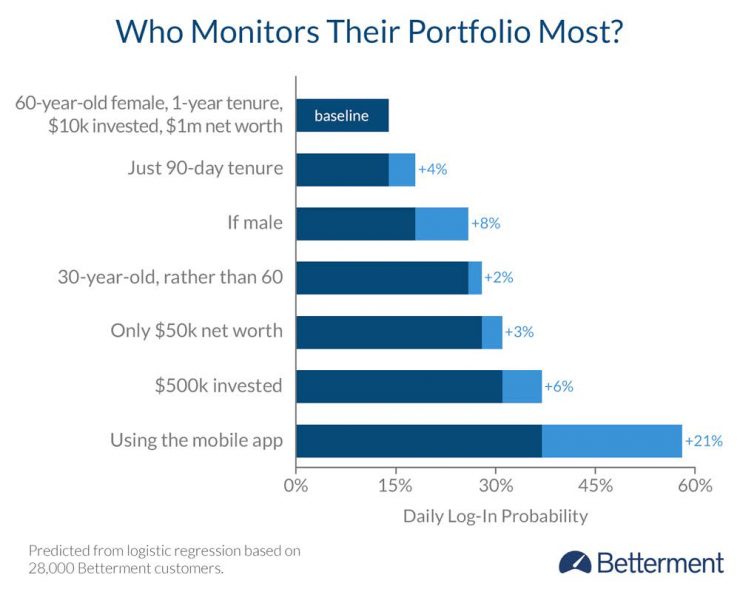Monitoring of investment performance